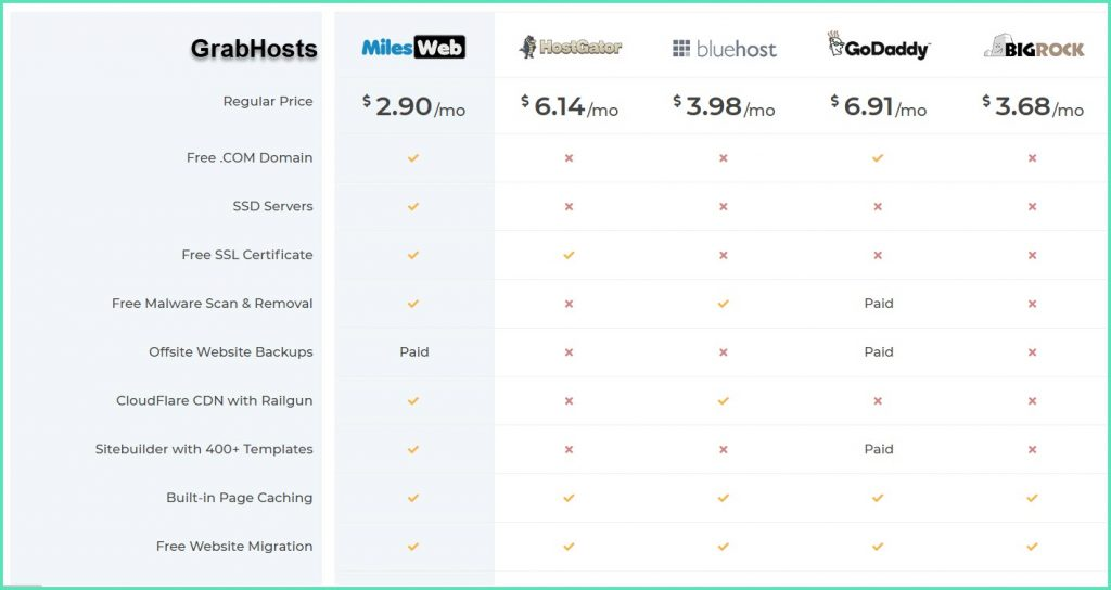 MilesWeb vs Other Hosting