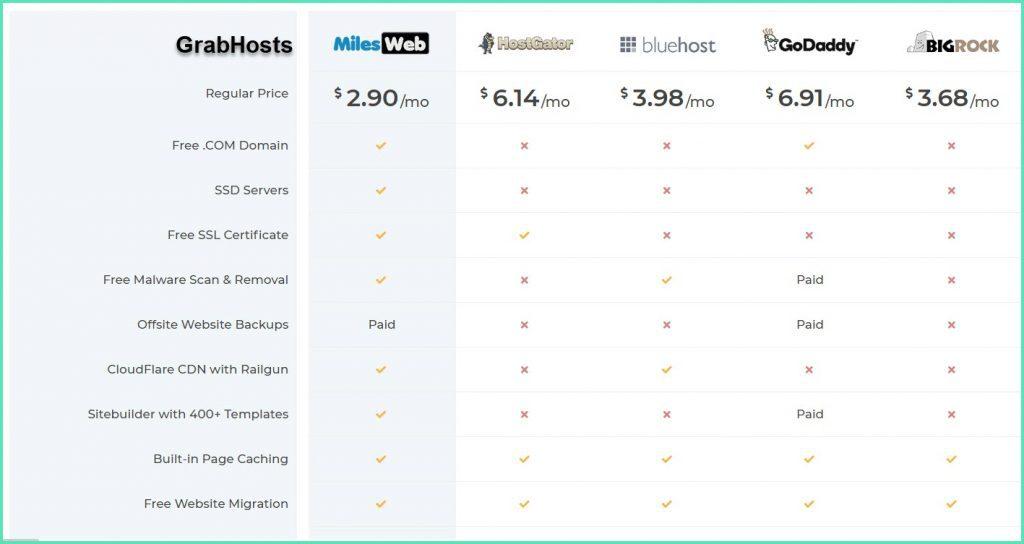 MilesWeb vs Other Hosting