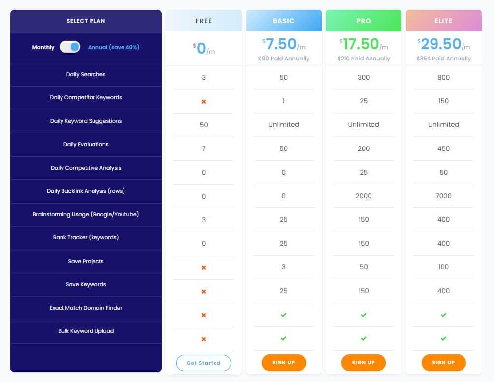 Choose Keyword Revealer Plan