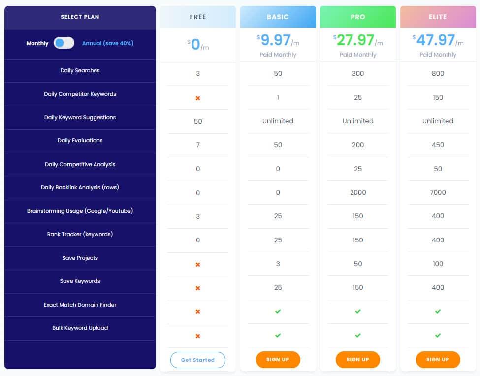Keyword Revealer Pricing